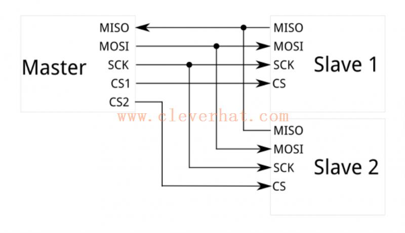 一个SPI系统框图