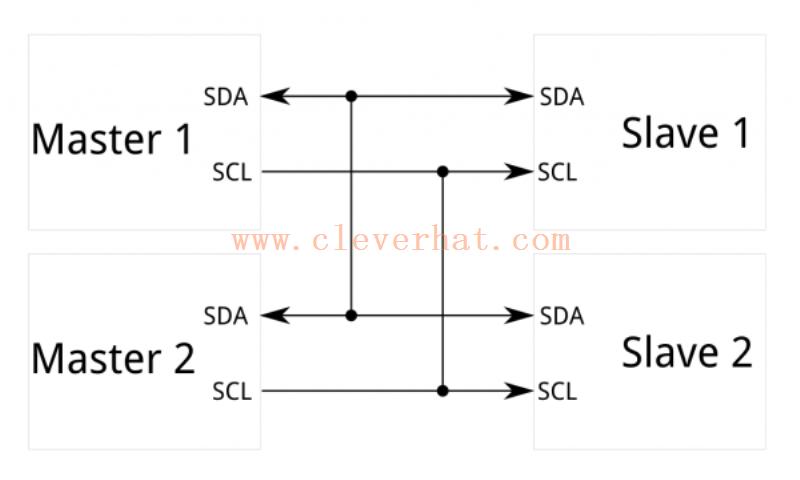 一个I2C系统框图