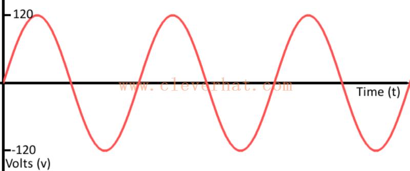 模拟正弦波