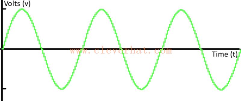 数字正弦波